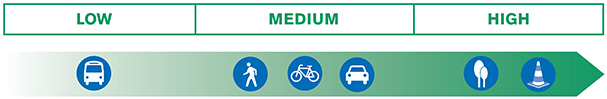 Chart showing low, medium and high categories. Under the low category is the bus illustration, under the medium category are the illustrations of the person walking, the bike and the car. Under the high category are the illustrations of the trees and the traffic safety cone.