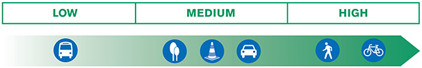 Chart showing low, medium and high categories. Under the low category is the bus illustration, under the medium category are the illustrations of the trees, the traffic safety cone, and the car. Under the high category are the illustrations of the person walking and the bike.
