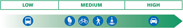 Chart showing low, medium and high categories. Under the low category is the bus illustration. Under the medium category are the illustrations of the trees, the bike, the person walking and the traffic safety cone. Under the high category is the illustration of the car.