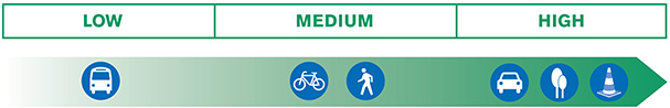 Chart showing low, medium and high categories. Under the low category is the bus illustration, under the medium category are the illustrations of the bike and the person walking. Under the high category are the illustrations of the car, the trees and the traffic safety cone.